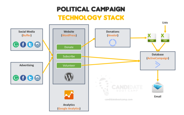 political campaign technology stack